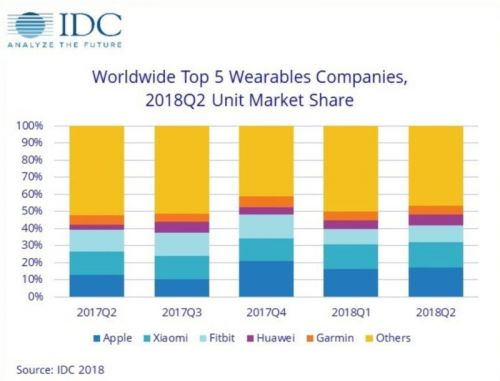 Wearable Market Grows In Q2 2018 But No Thanks To North America
