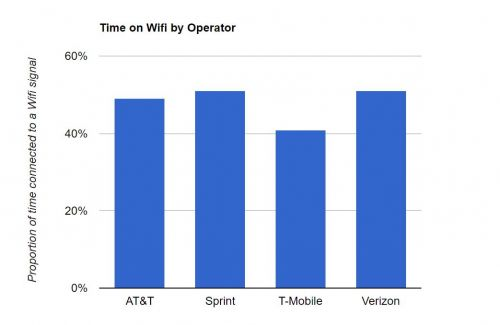 Unlimited Plans Lowering US WiFi Usage In 2018: OpenSignal