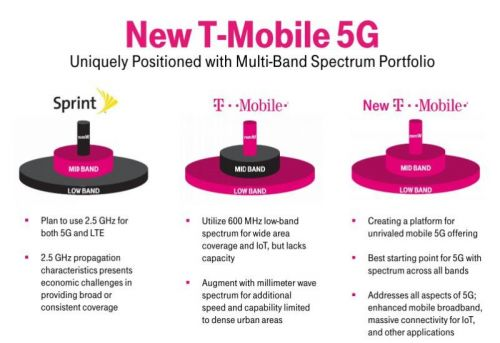 New T-Mobile's 5G Network Performance Detailed In FCC Docs