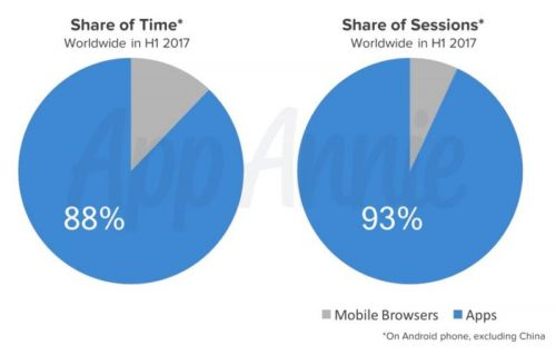 Marketers Should Focus On Android Apps, Not Mobile Web: Data