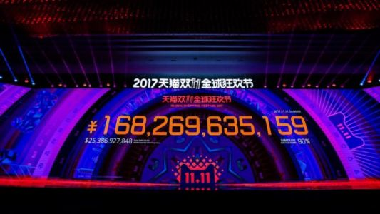 Alibaba's Singles' Day Sales Pulls In Over $20 Billion In Under 24 Hours