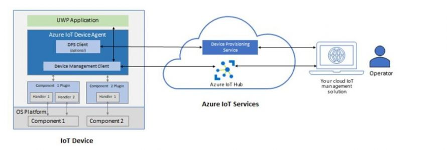 Microsoft Azure IoT Device Agent V2 general availability
