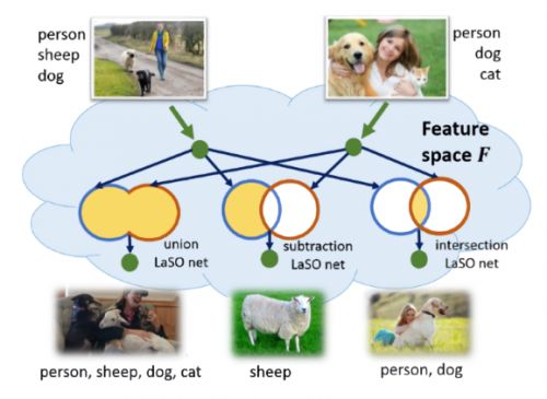 IBM's AI creates new labeled image sets using semantic content
