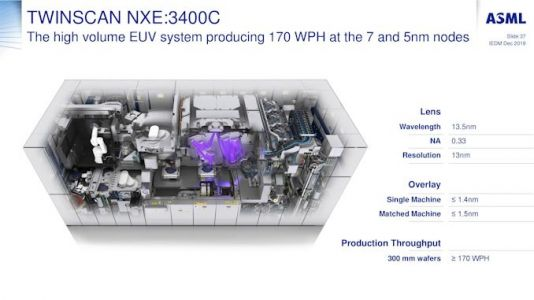 EUV Wafers Processed and TwinScan Machine Uptime: A Quick Look