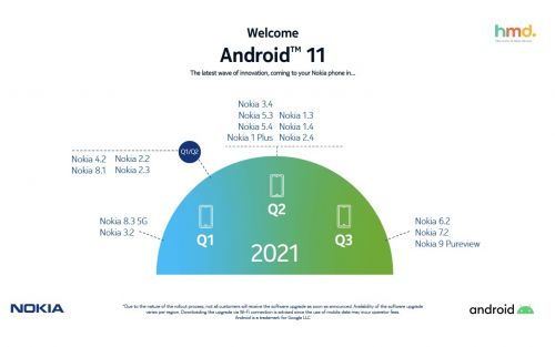 Android 11 OS updates for Nokia delayed, new schedule published