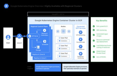 Google announces Kubernetes Engine 1.10 update with new enterprise features