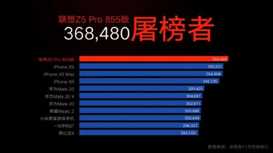 World's first SD855 smartphone benchmarks kill the competition