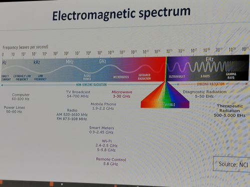 Spectrum planning and allocation need to take a forward-looking approach