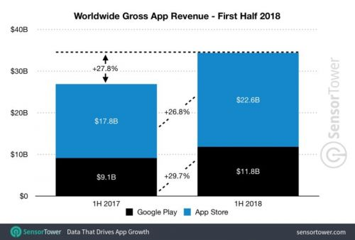 $34 Billion Spent On Mobile Apps & Games During H1, 2018