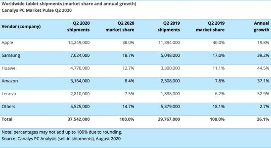 Apple Shipped an Estimated 14.3 Million iPads Worldwide in Q2 2020 Amid Surging Tablet Market