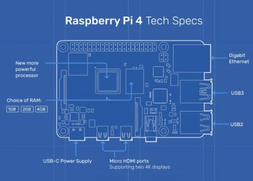 Raspberry Pi 4 gaming rig and performance