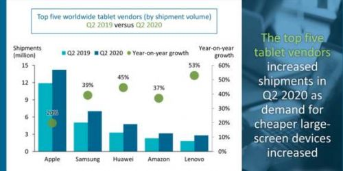 Canalys: Surging tablet sales offset desktop PC declines in Q2 2020