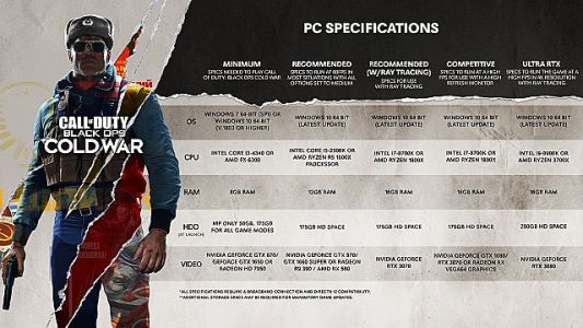 Call of Duty Black Ops: Cold War Full PC Specs Declassified