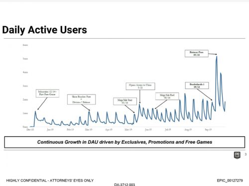 Epic thinks EGS could make up 35-50% of the PC gaming market by 2024