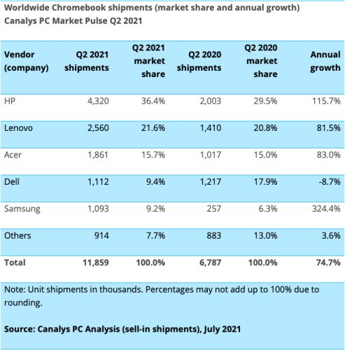 Chromebook shipments continue to outpace other laptops in Q2 2021