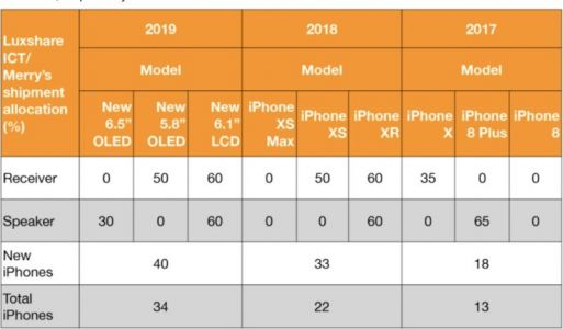 Kuo: Apple to Maintain Same iPhone Mix in 2019 With 5.8 and 6.5-Inch OLED iPhones, 6.1-Inch LCD